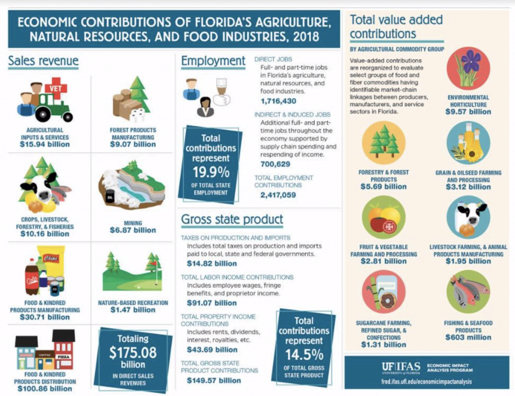 A graphic depicting Economic Contributions of Florida's Agriculture, Natural Resource, and Food Industries, 2018